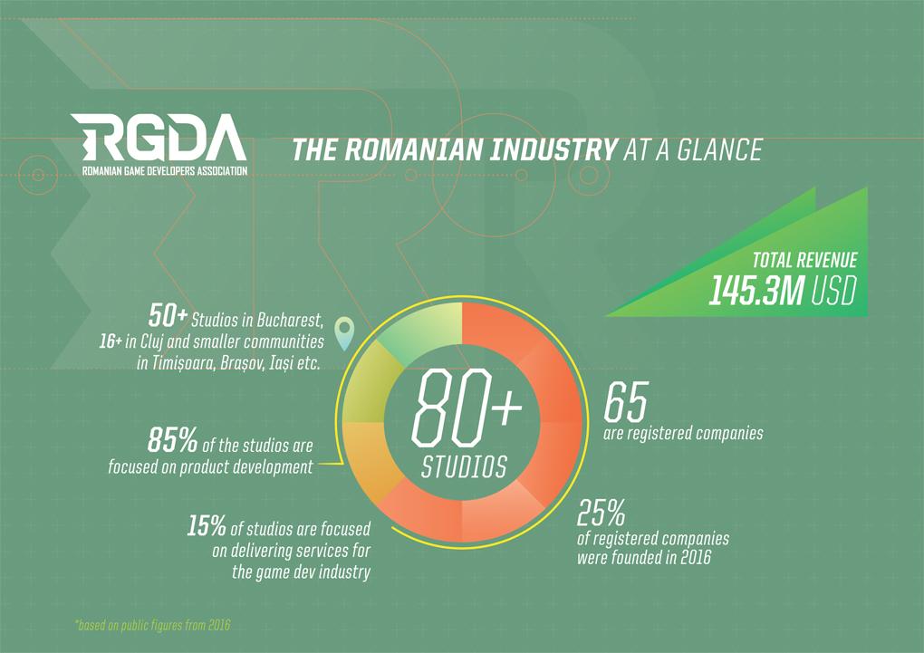Romania: Industria dezvoltatorilor de jocuri video din Romania 2016