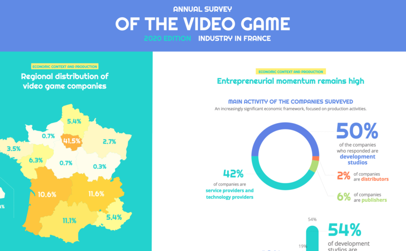 France: Annual Survey of Video Game Industry in France 2020