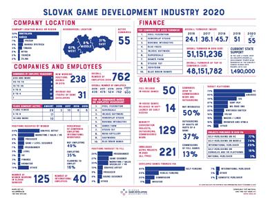 Slovak Game Development Industry 2020
