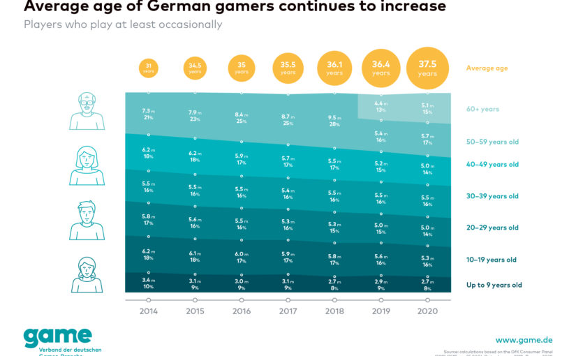 Germany: The average age of gamers in Germany in 2019