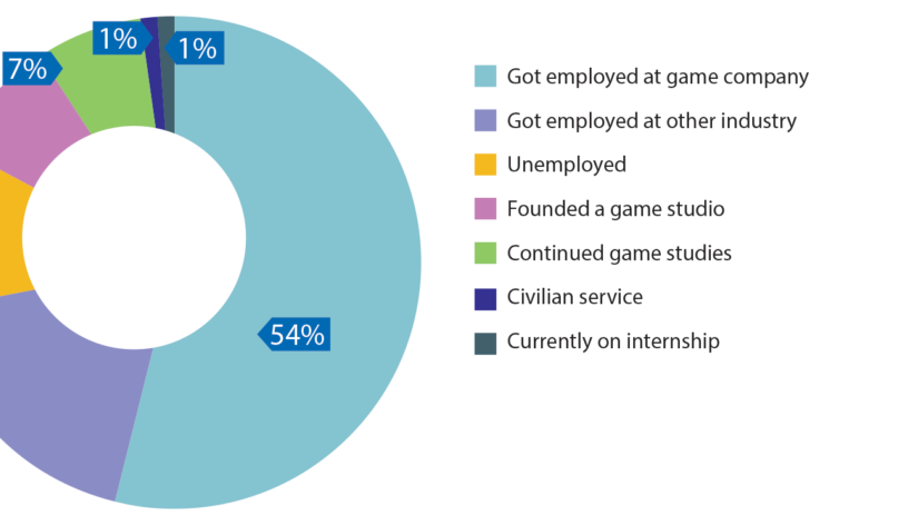 The employment of game education graduates in Finland