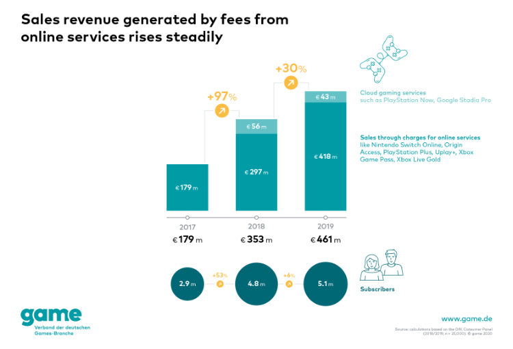 Germany: Sales revenues from paid online services for games in Germany in 2019