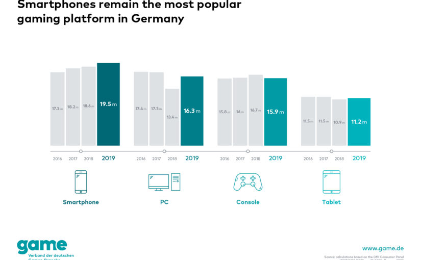 Germany: the most popular gaming platform among Germans in 2019