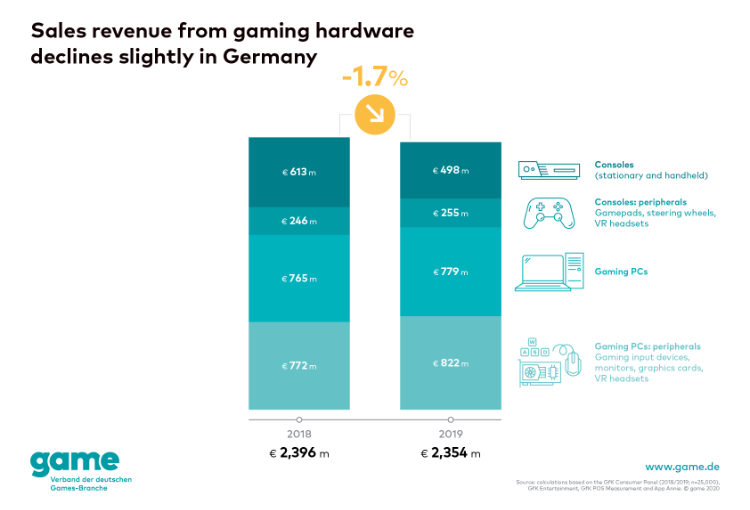 Germany: Report on Gaming PCs and peripherals in 2019