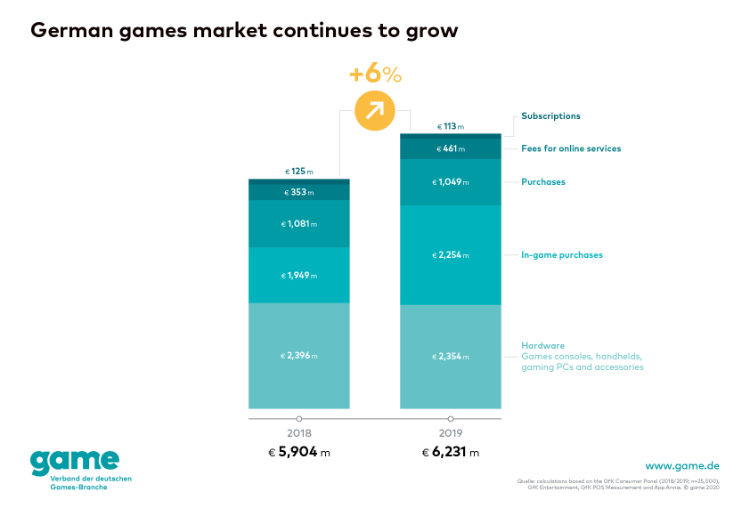 Germany: Report on German games market in 2019