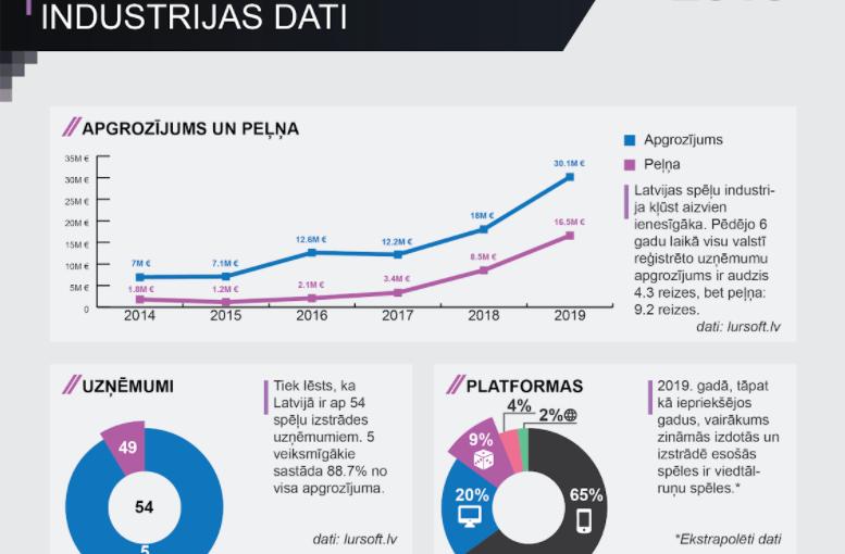 Latvian game developer industry data 2019